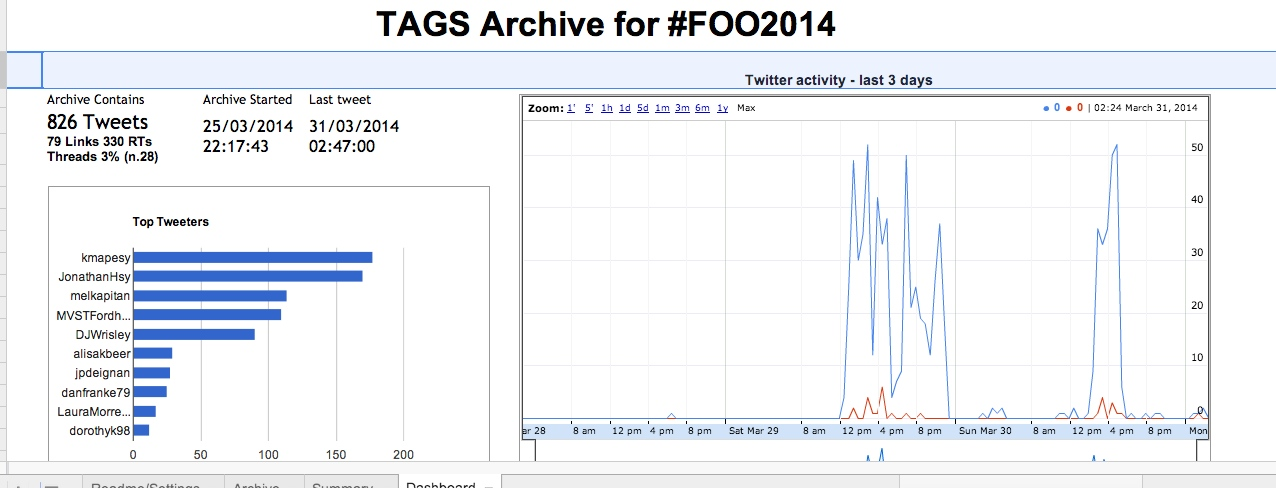 Screenshot of #FOO2014 Dashboard of Twitter Archive